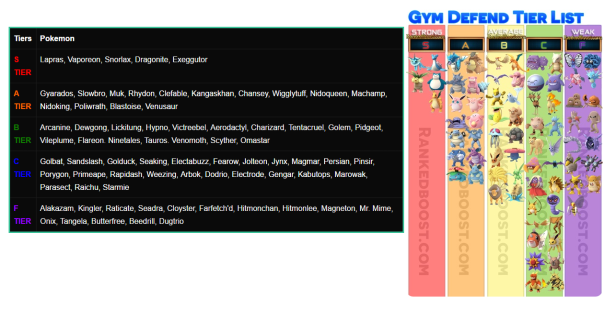 tiers defend gym